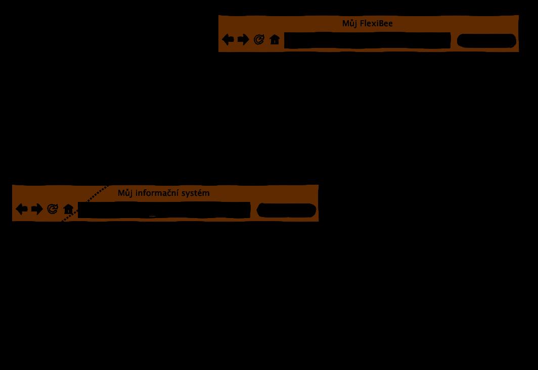 Schéma integrace s ABRA FlexiBee