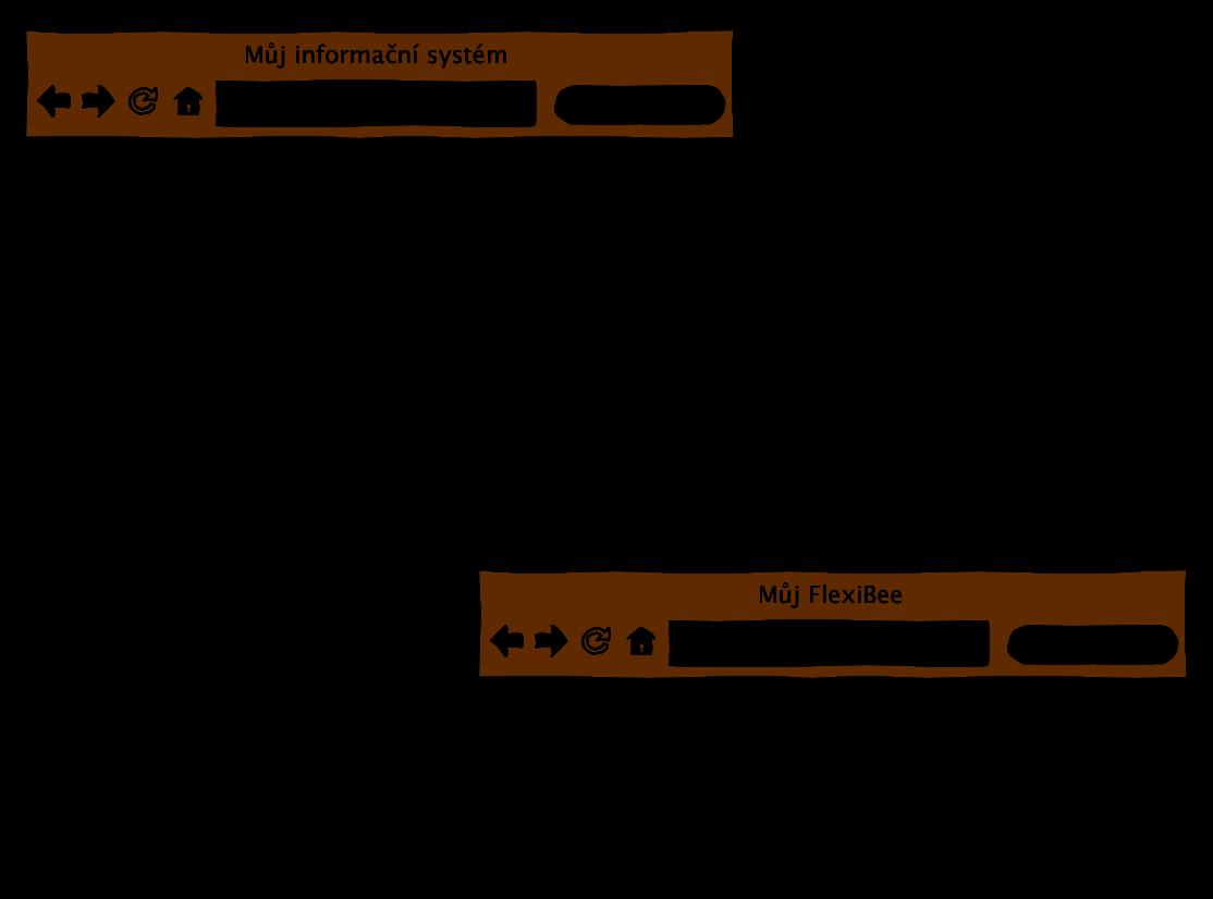 Schéma integrace se systémem ABRA FlexiBee pomocí odkazu