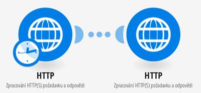 Zpracování HTTP(S) požadavku
