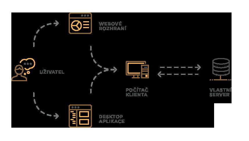 Varianta vlastního serveru